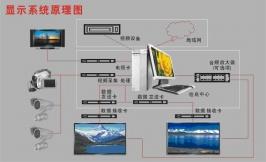显示屏系统原理图